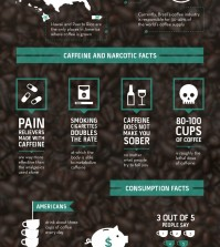 16 Facts About Caffeine Addiction Infographic
