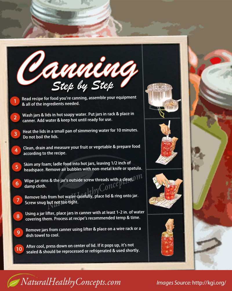 Canning Step-by-Step Guide Infographic