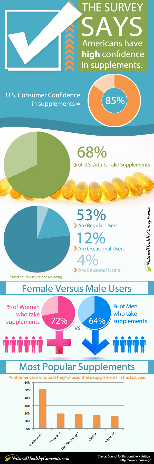 True Facts About Supplements Consumption Infographic