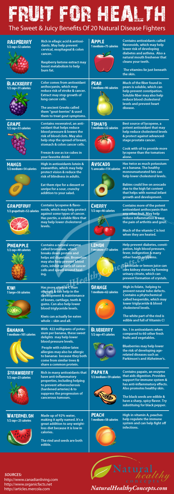 20 Amazing Fruits For Health