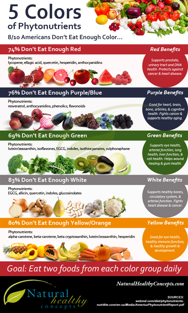 5 food benefits depending on the color infographic