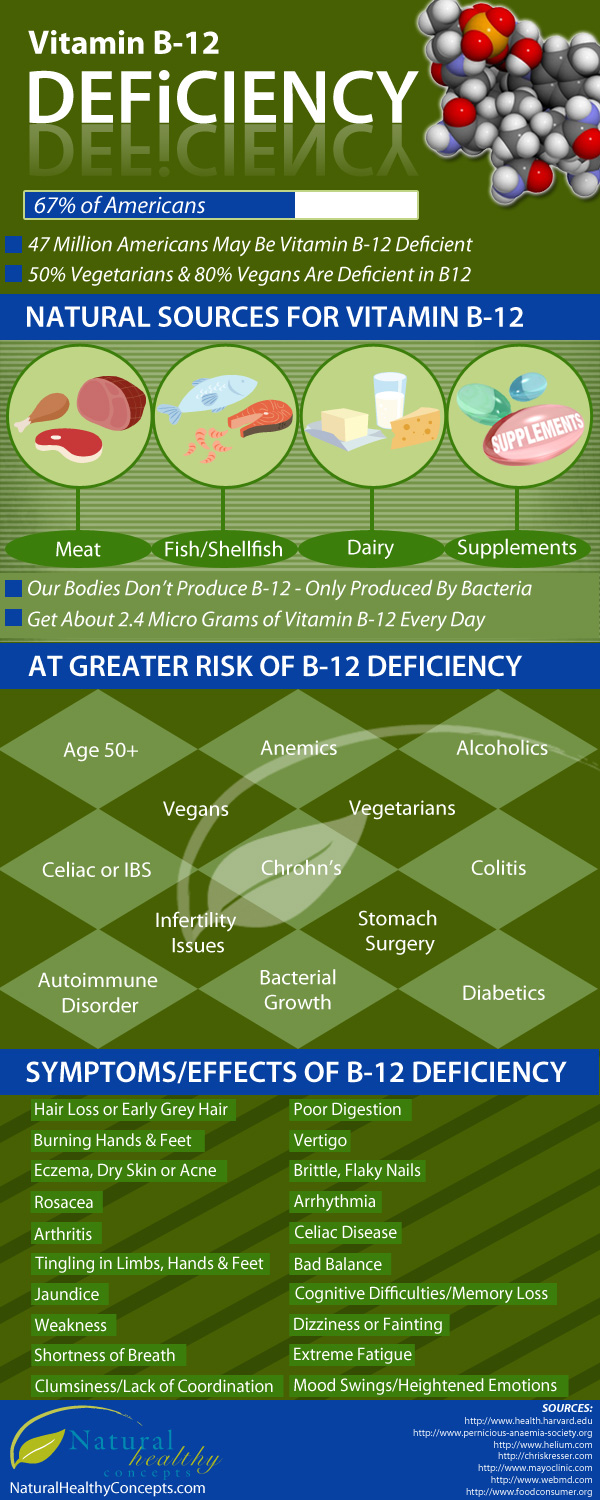 How To Fight With Vitamin B-12 Deficiency Infographic