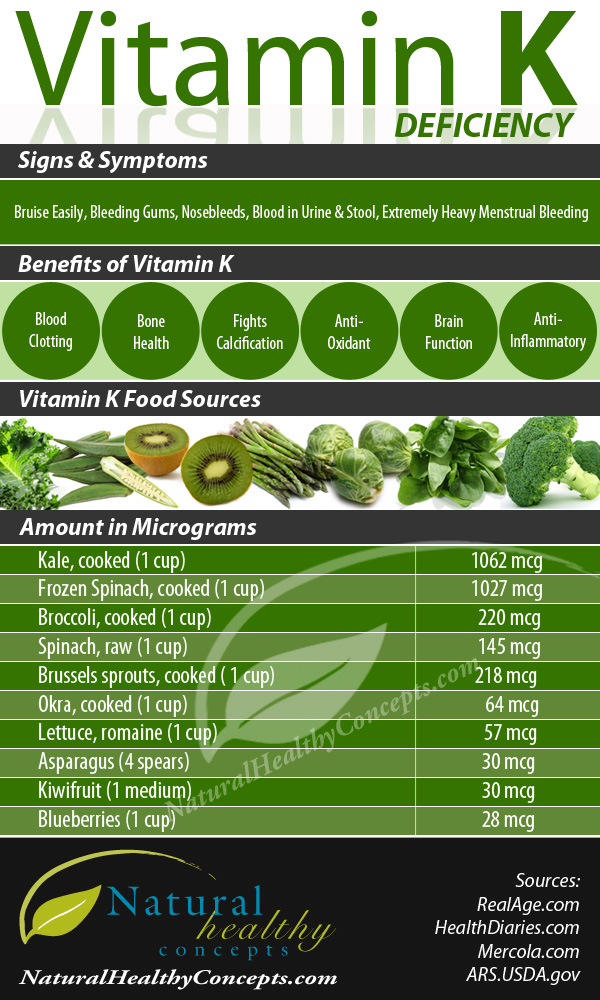 How To Fight With Vitamin K Deficiency Infographic