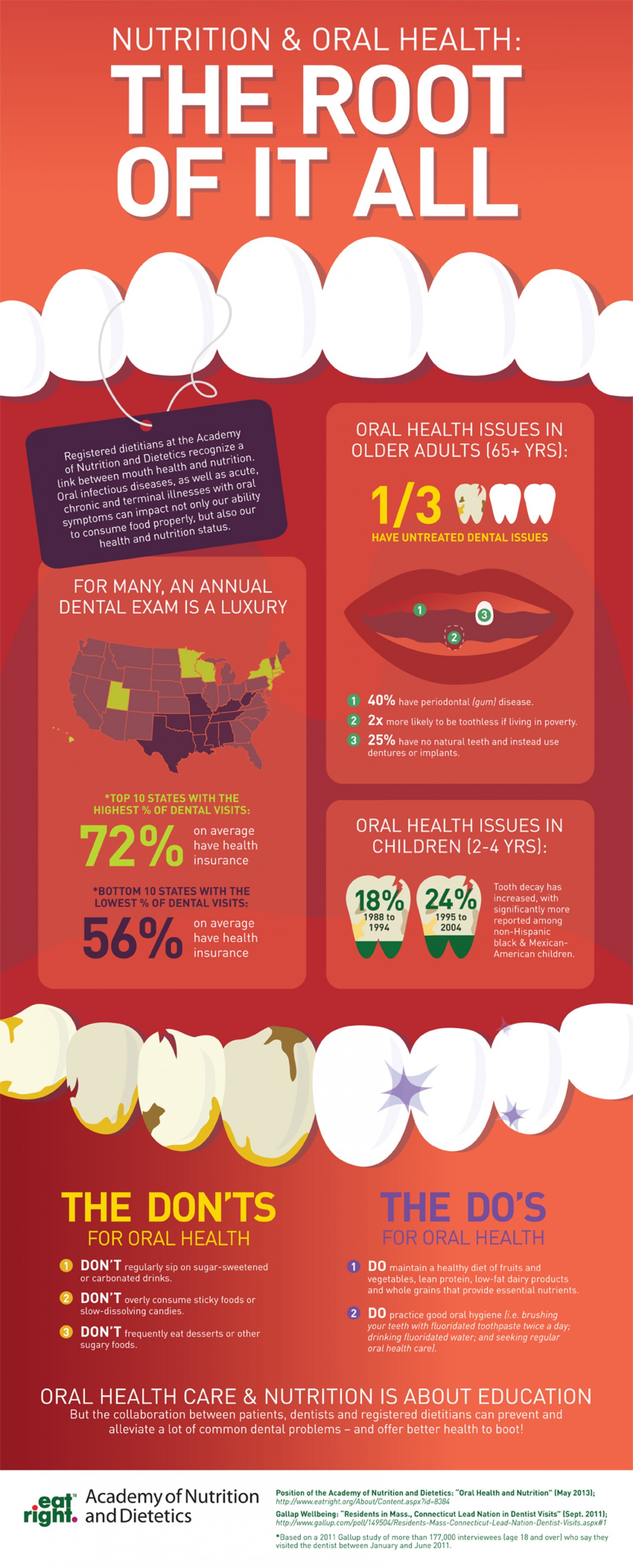 The Do's and Don'ts of Oral Health Infographic