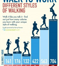 Calories Burned Walking with Style Infographic