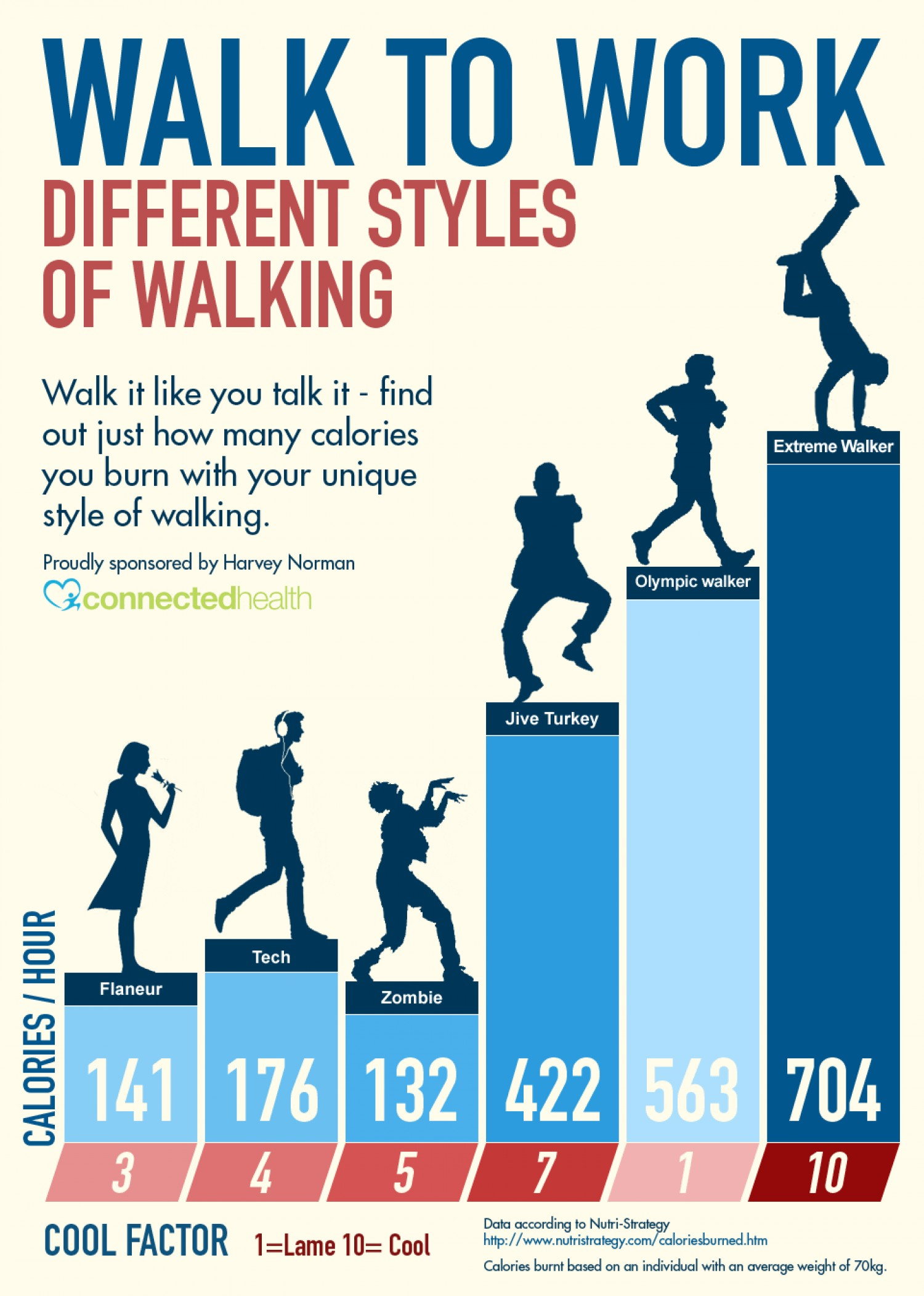 Calories Burned Walking with Style Infographic - NaturalON ...