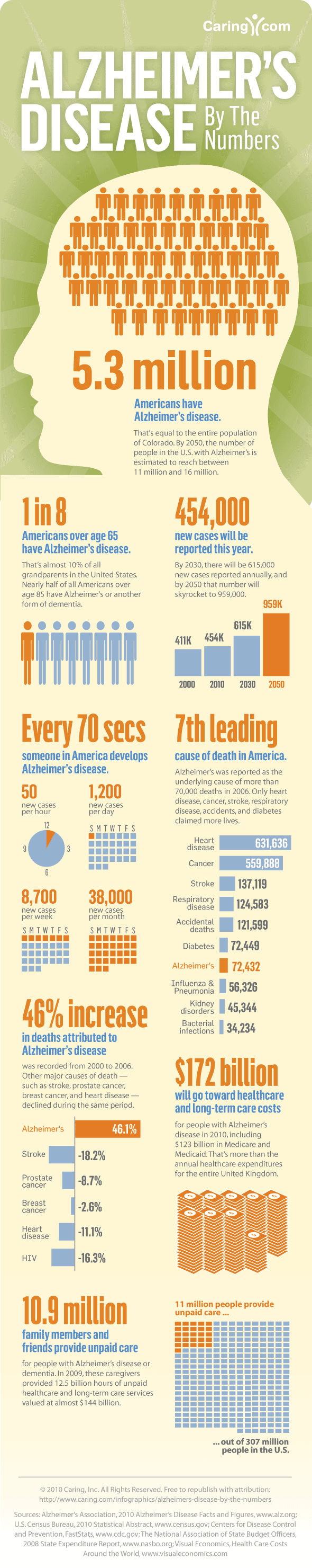 Shocking Statistics Of Alzheimer's Disease Infographic