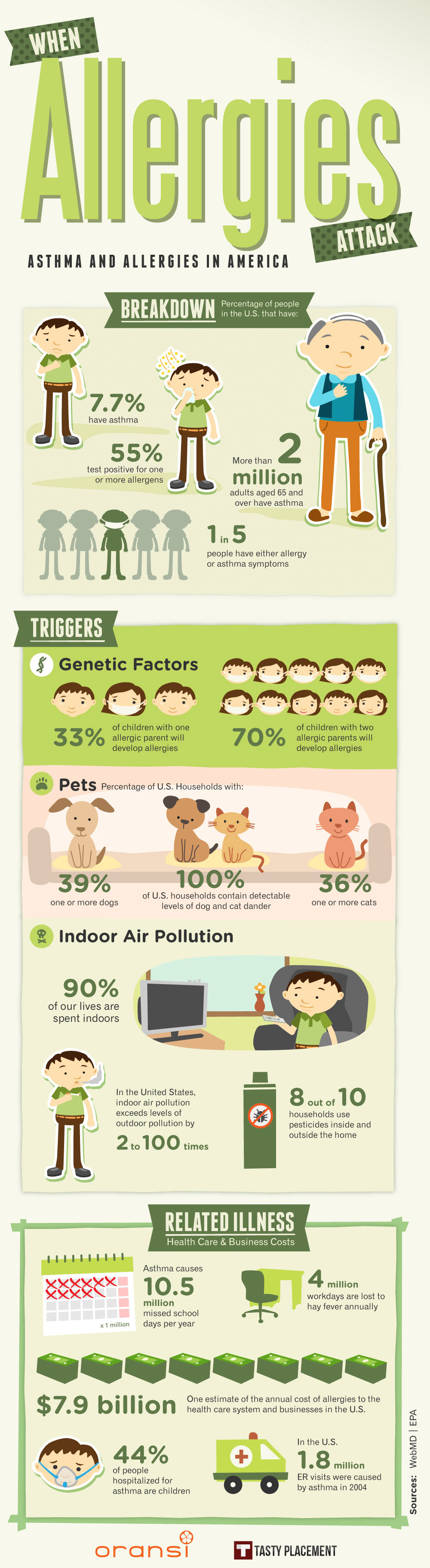 Allergies In America Infographic