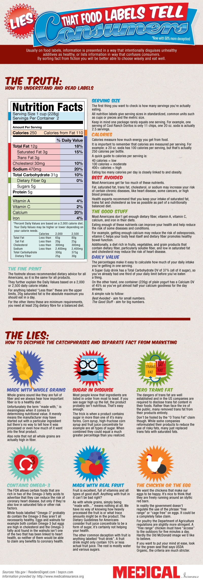 How To Read Food Labels Infographic