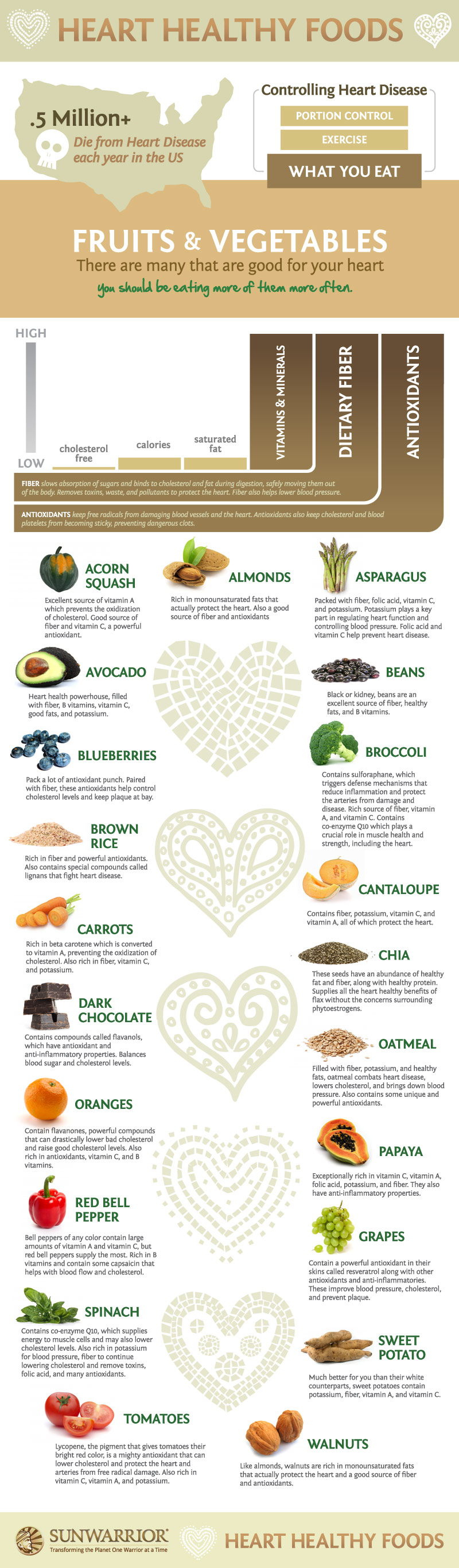 21 Foods For Healthy Heart Infographic