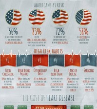 Don't Ignore Heart Disease! Infographic