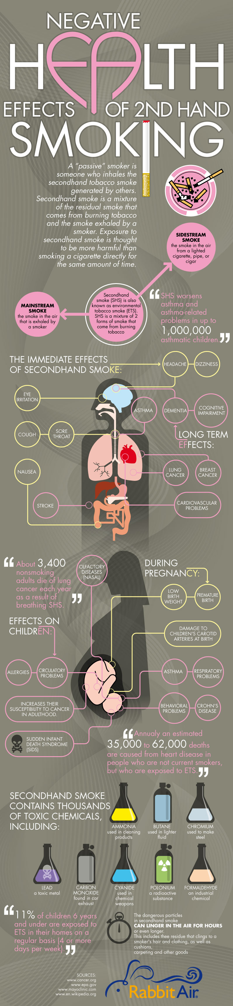 Health Effects Of Passive Smoking Infographic