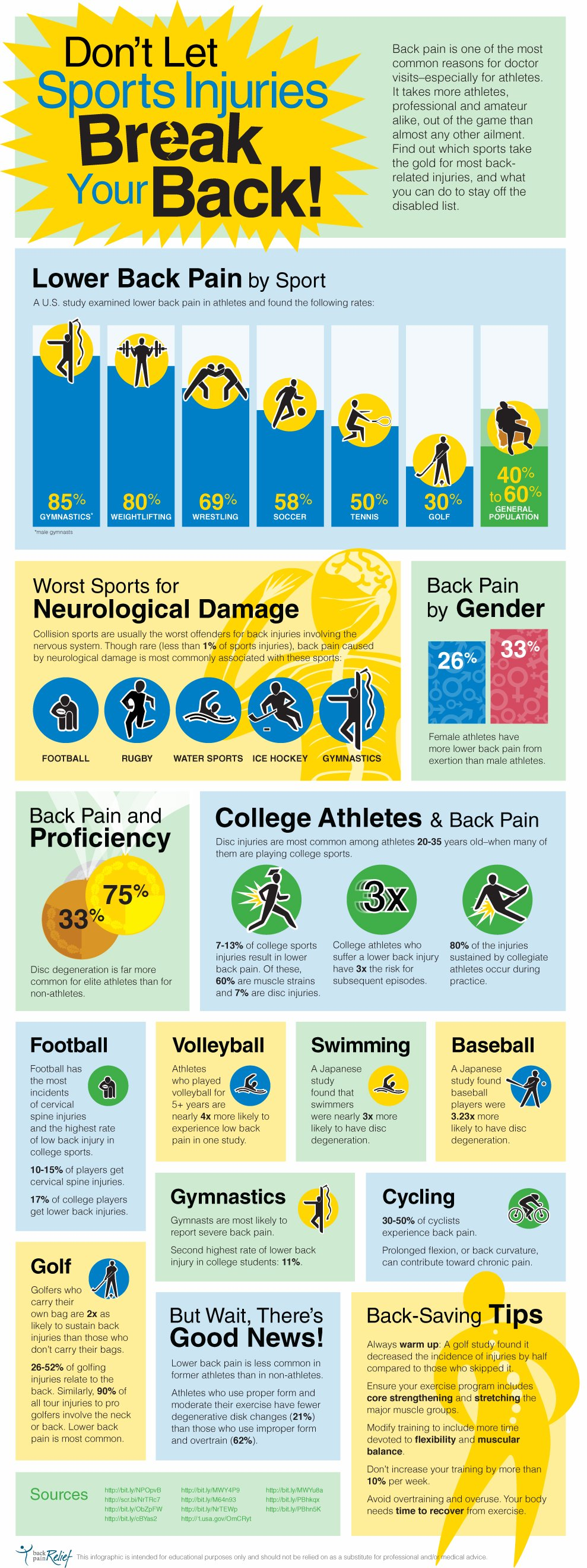 Lower Back Pain By Sport Infographic