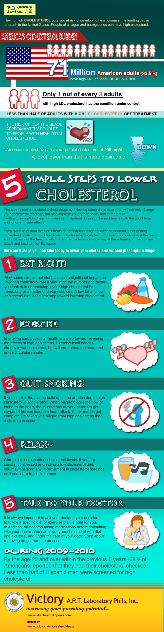 5 Steps To Reduce Cholesterol Infographic