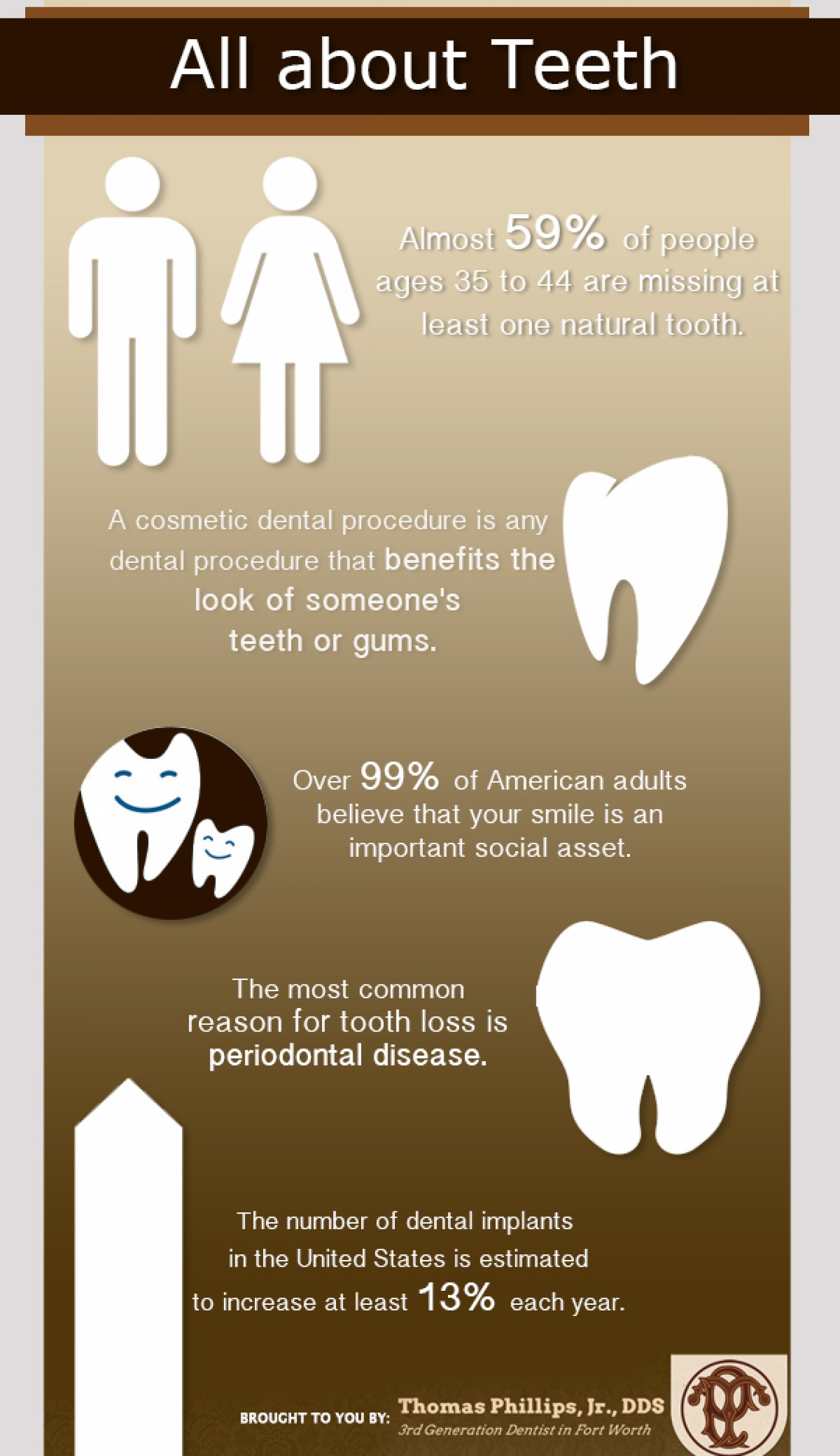 Must Know Facts About Teeth Infographic