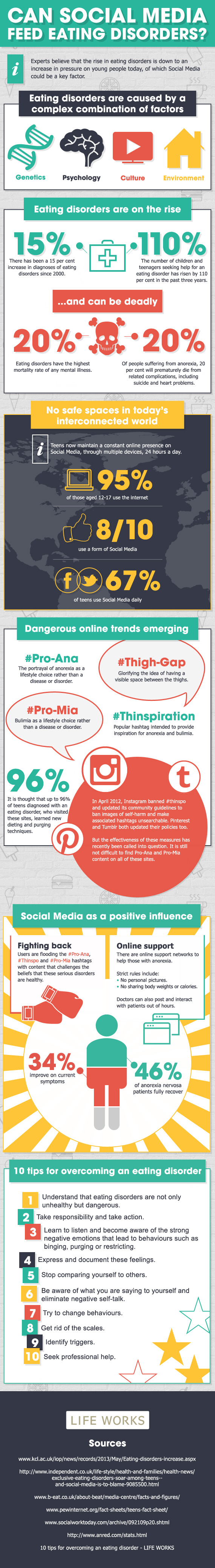 Eating Disorder Because Of Social Media Infographic