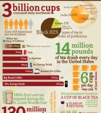 Surprising Statistics Of Tea Infographic
