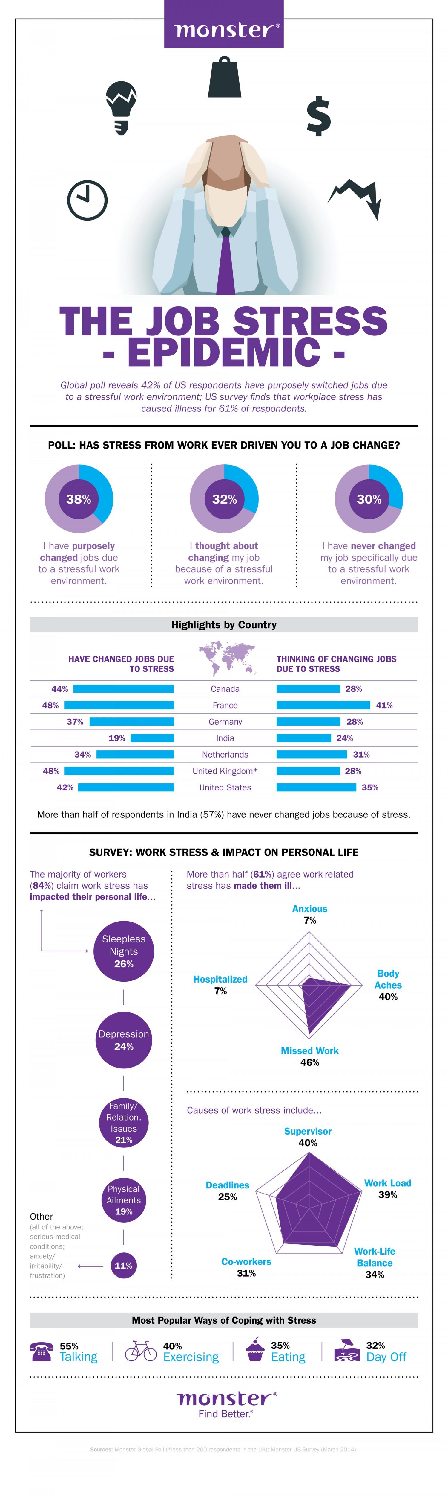 Epidemic Of Job Stress Infographic