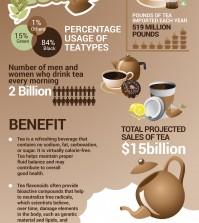 Tea In UK Infographic