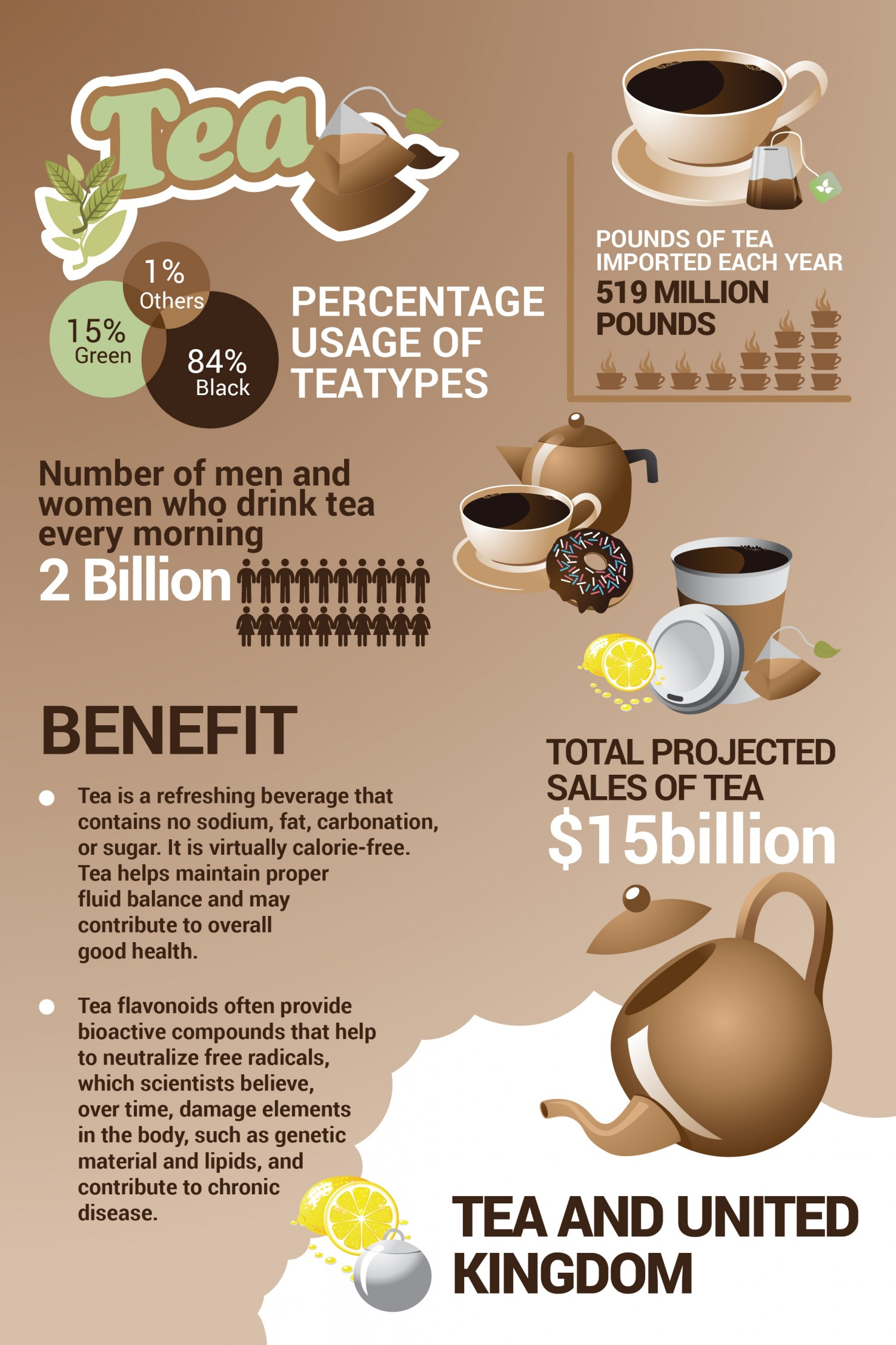 Tea In UK Infographic
