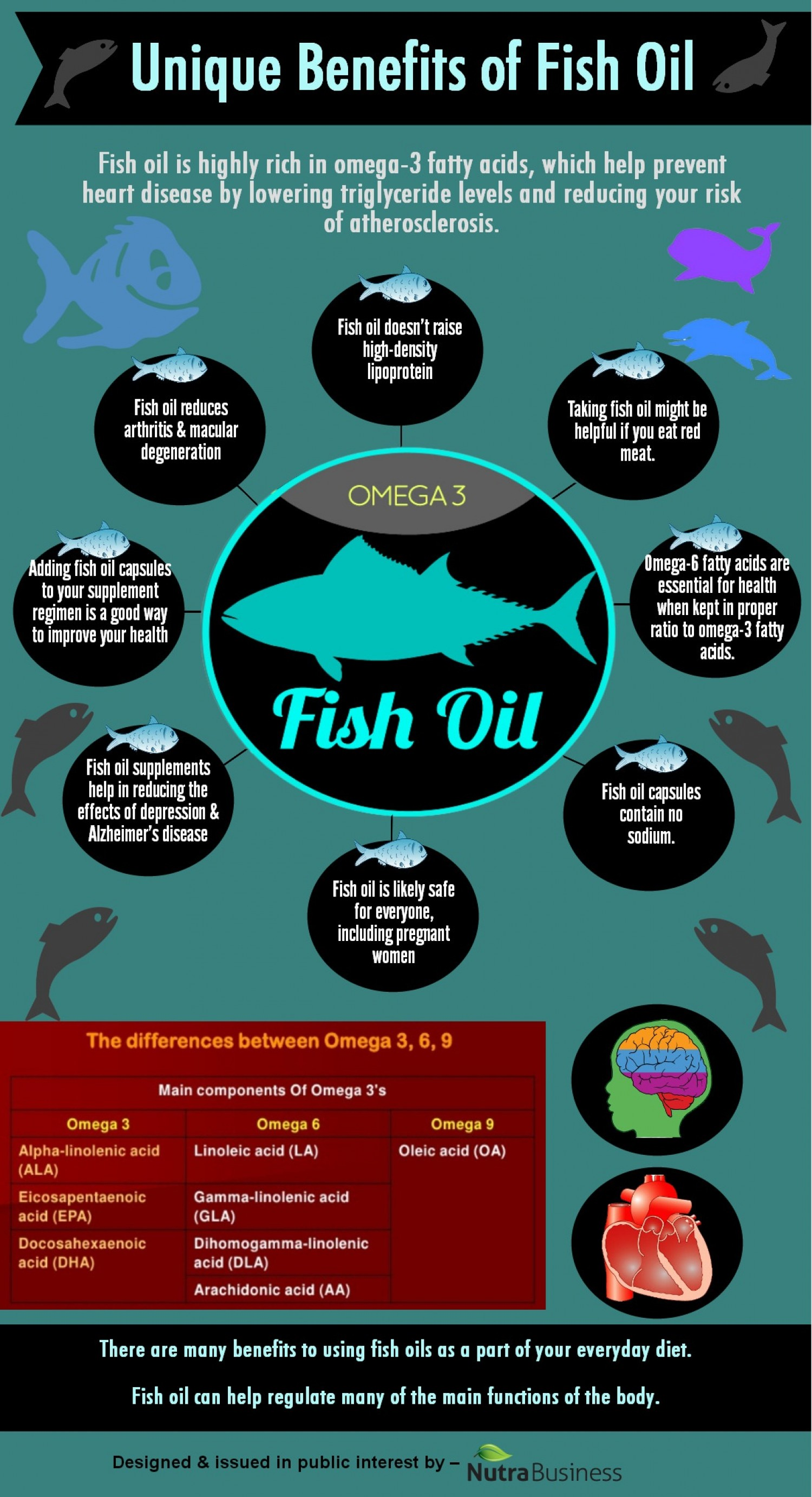 8 unique benefits of fish oil infographic for Advantages of fish oil