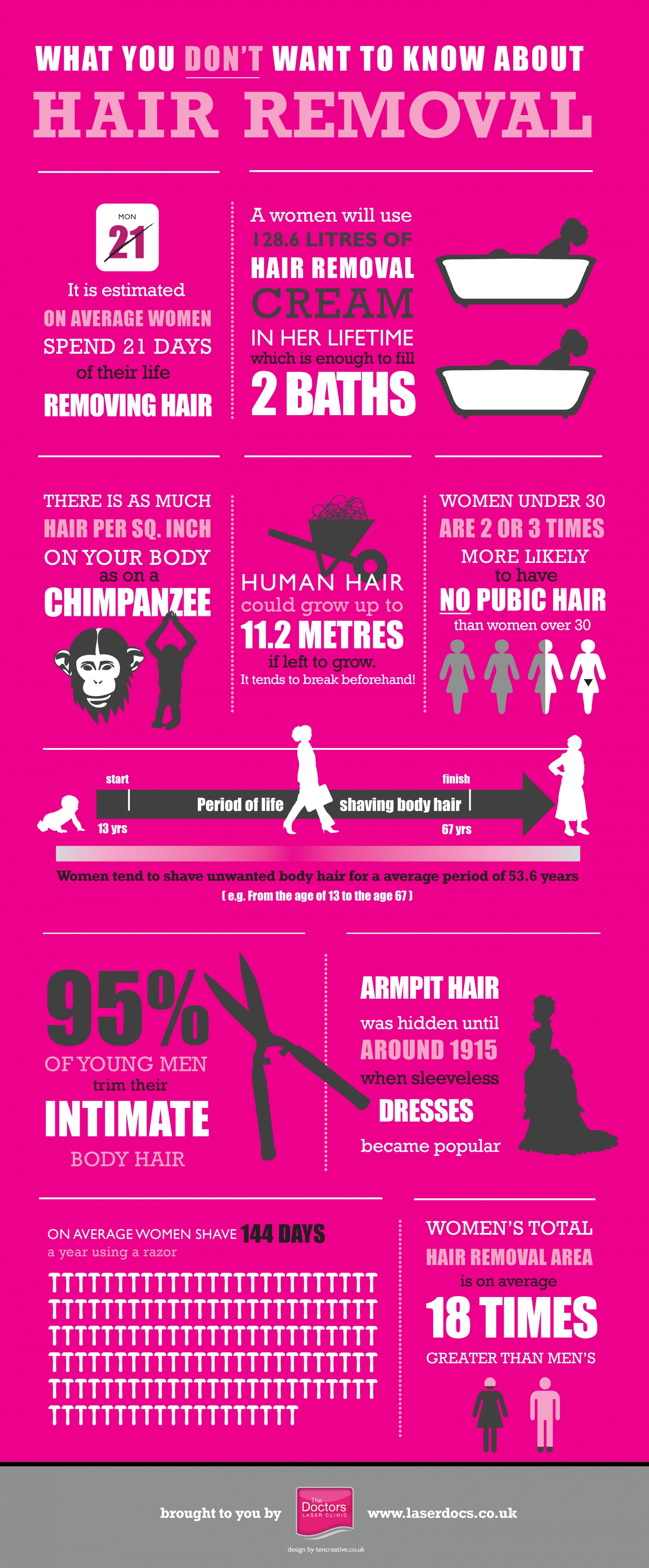 Black Side Of Hair Removal Infographic