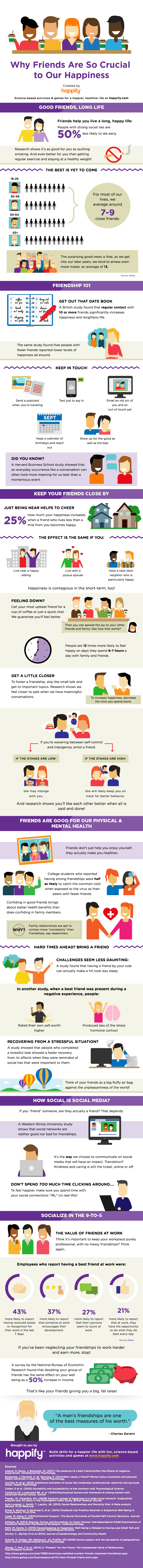 Friends Improve Our Health Infographic