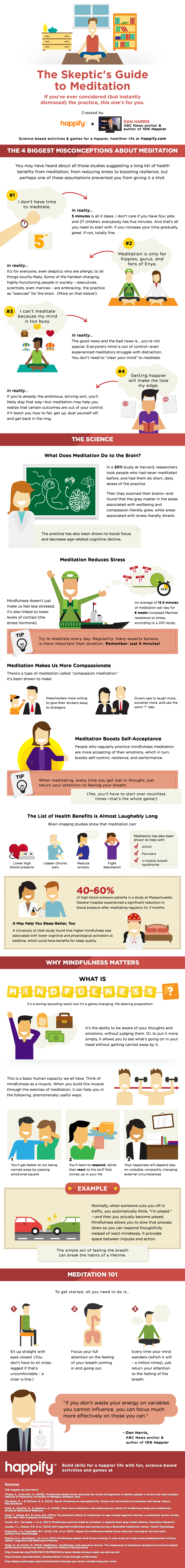 4 Misconceptions About Meditation Infographic