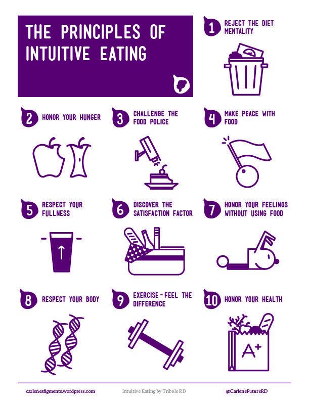 Resultado de imagen de 10 principles intuitive eating