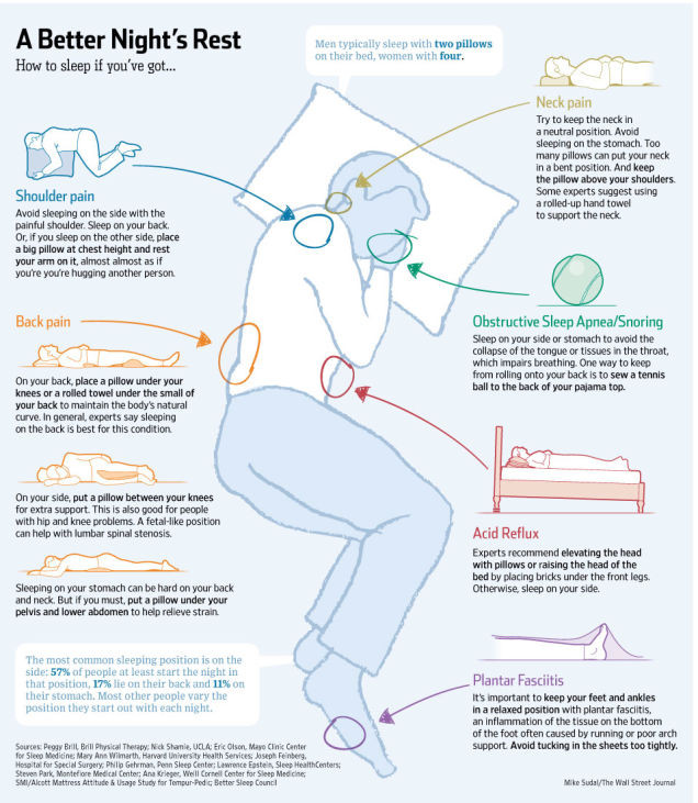 8 Sleeping Positions For Every Ailment Infographic