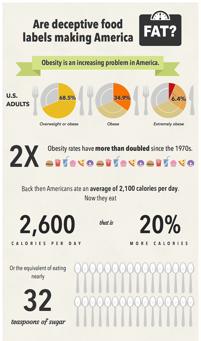 Why Food Labels Make Us Fat Infographic