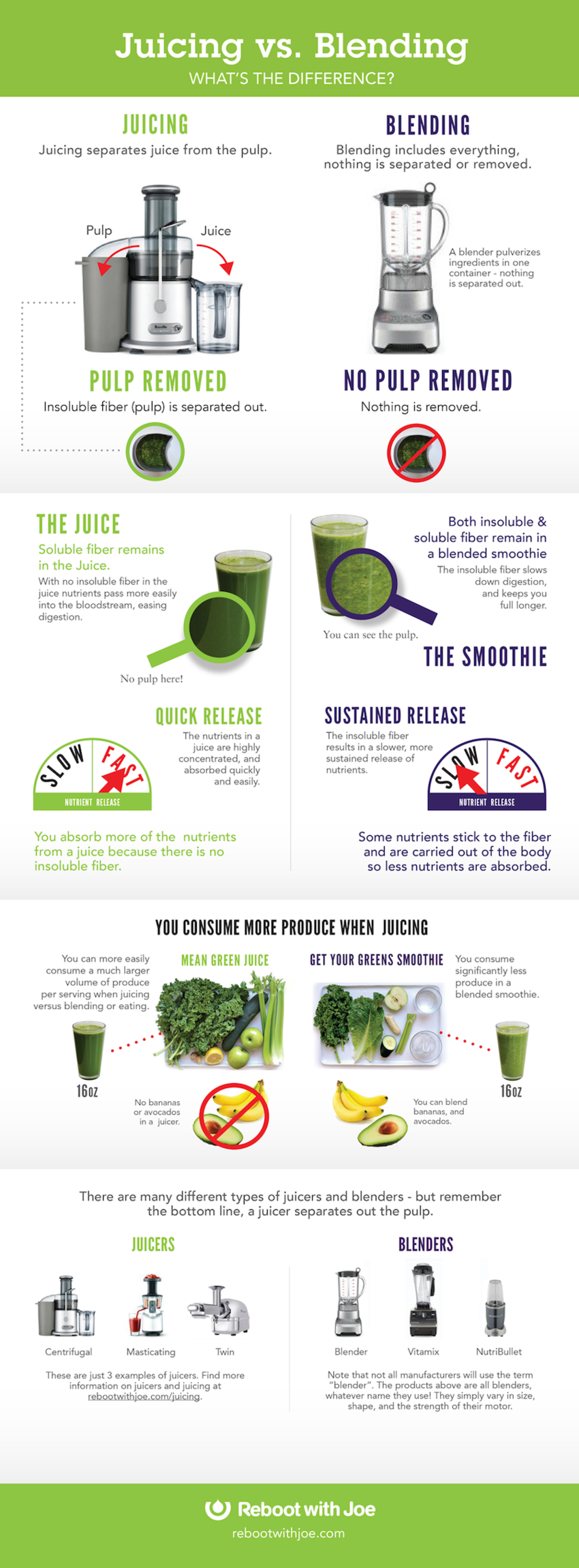 5 Differences Between Juicing And Blending Infographic