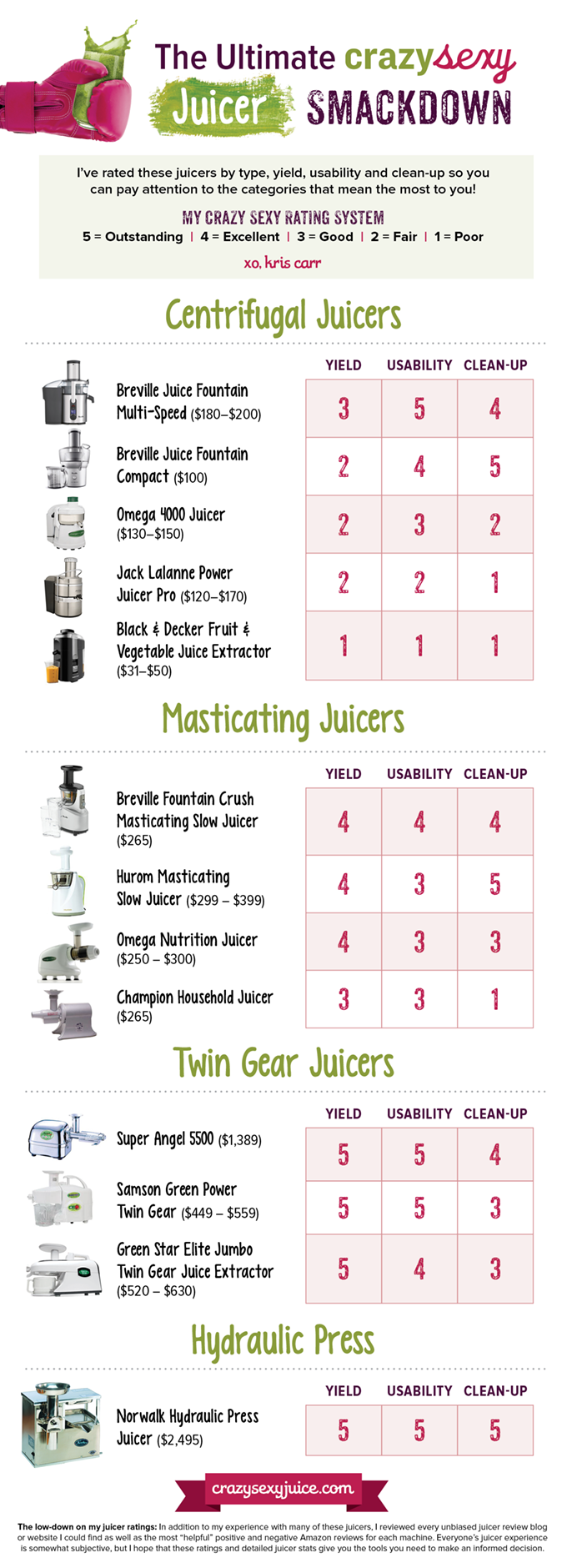 Choosing The Best Juicer Infographic