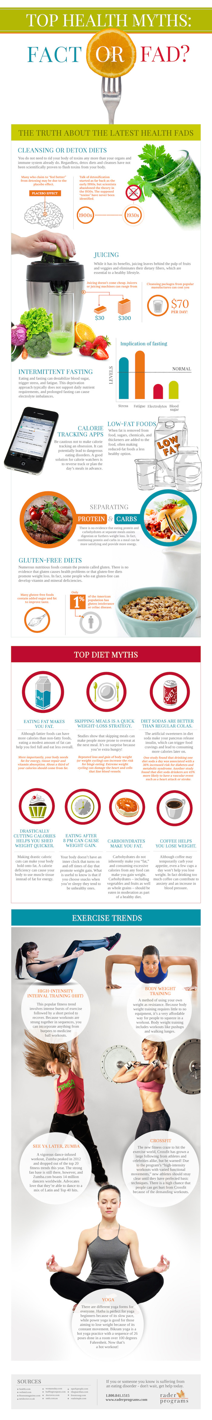Top 7 Diet Myths Infographic