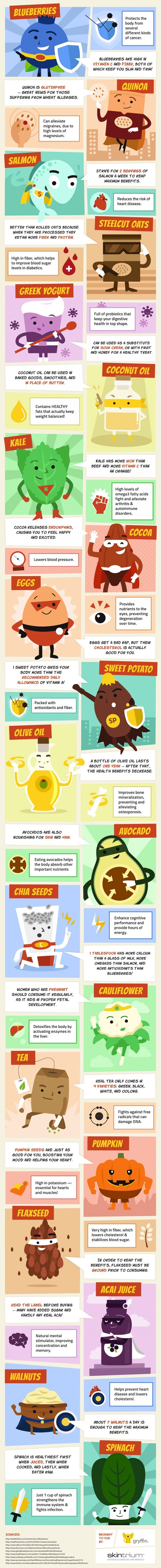 20 Healthiest Superfoods Infographic