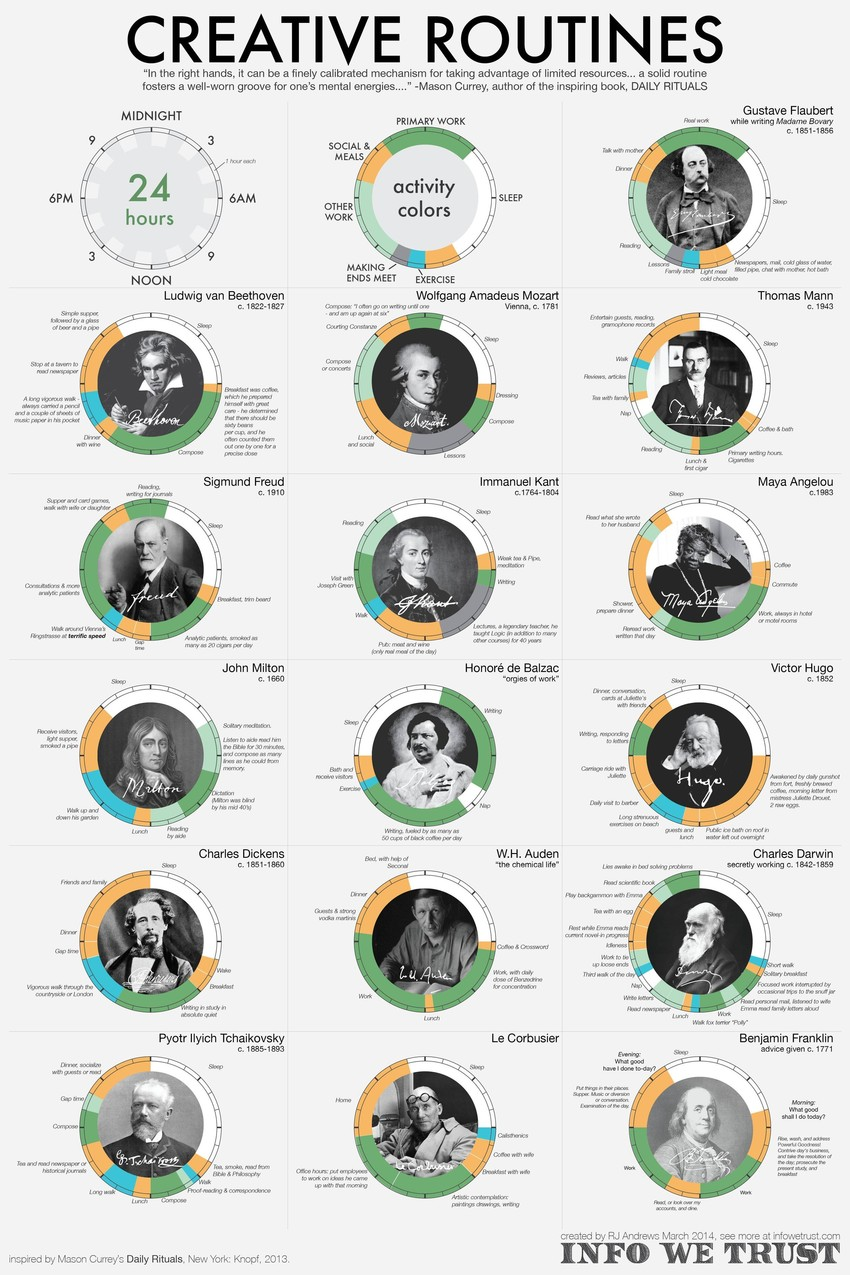 16 Geniuses And Their Habits Infographic