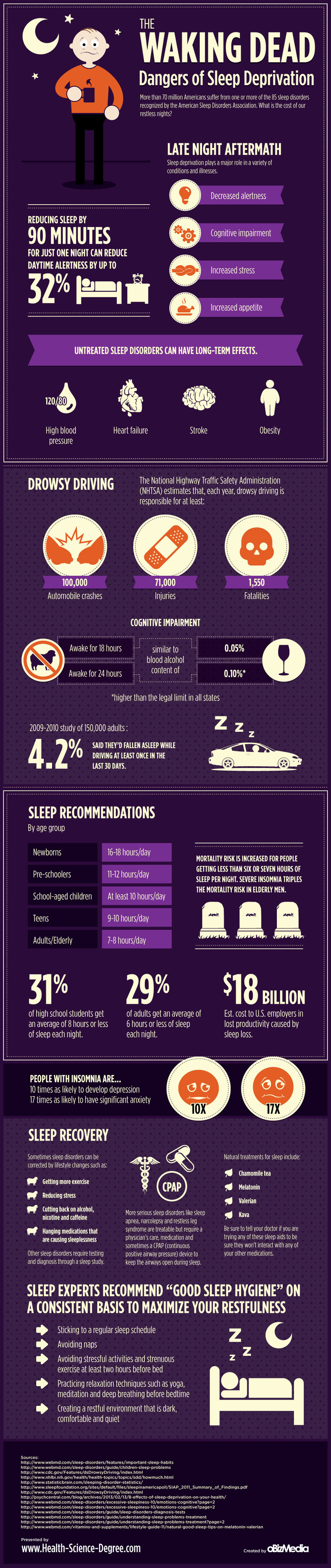Why Sleep Deprivation Is Dangerous Infographic
