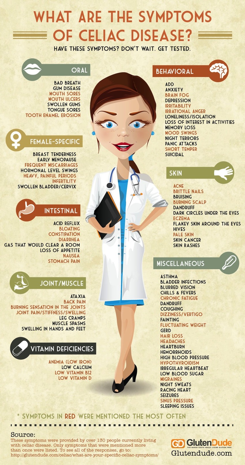 84 Symptoms Of Celiac Disease Infographic