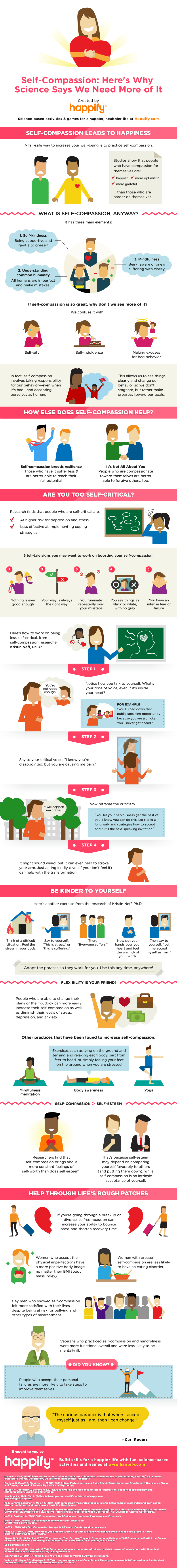 6 Steps To Boost Your Self-Compassion Infographic