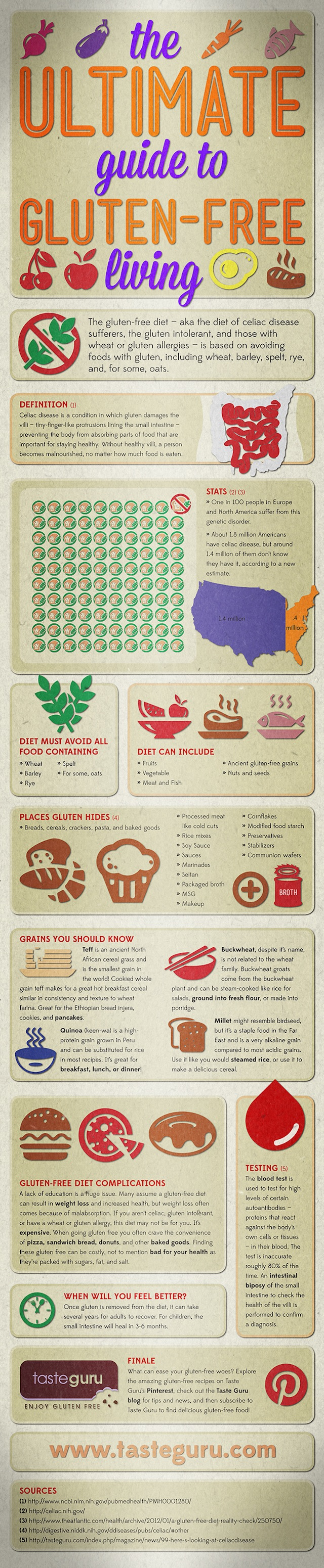 Gluten-Free Living Tips Infographic