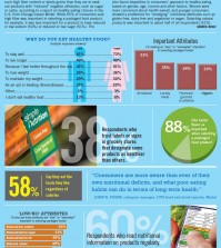 Do You Choose Healthy Foods? Infographic