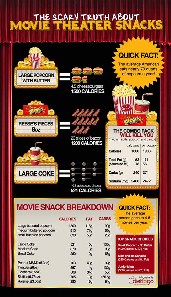Why Not Eat In Movie Theater? Infographic