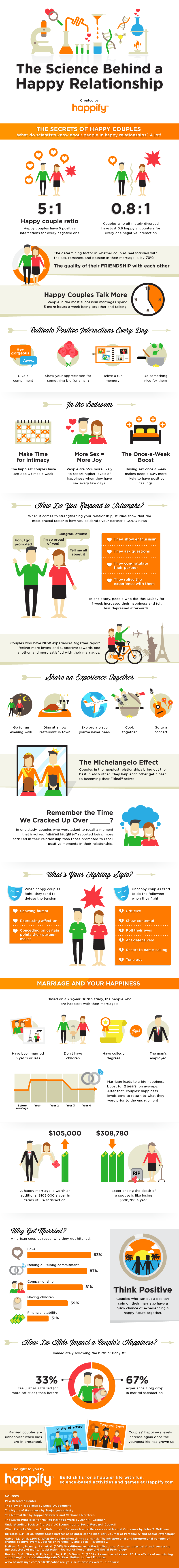 The Secret Of Happy Relations Infographic
