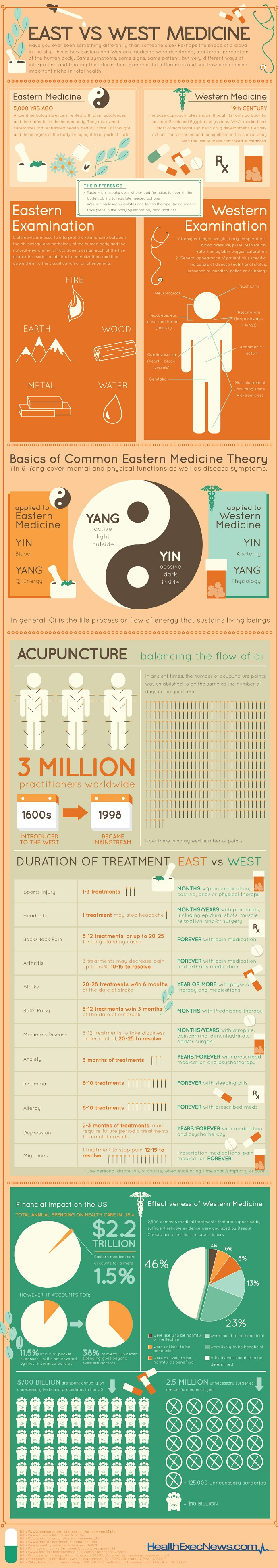 Choosing Between East And West Medicine Infographic