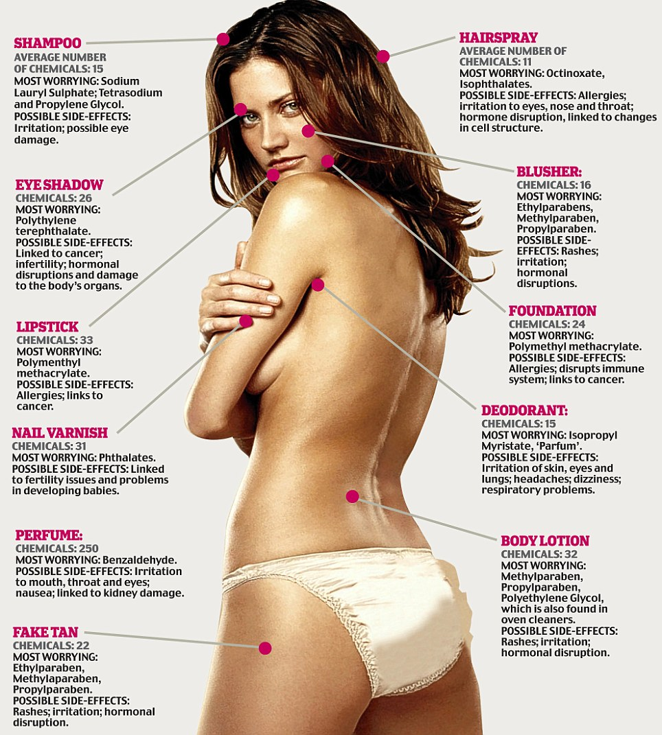 What Chemicals Are On Your Body? Infographic