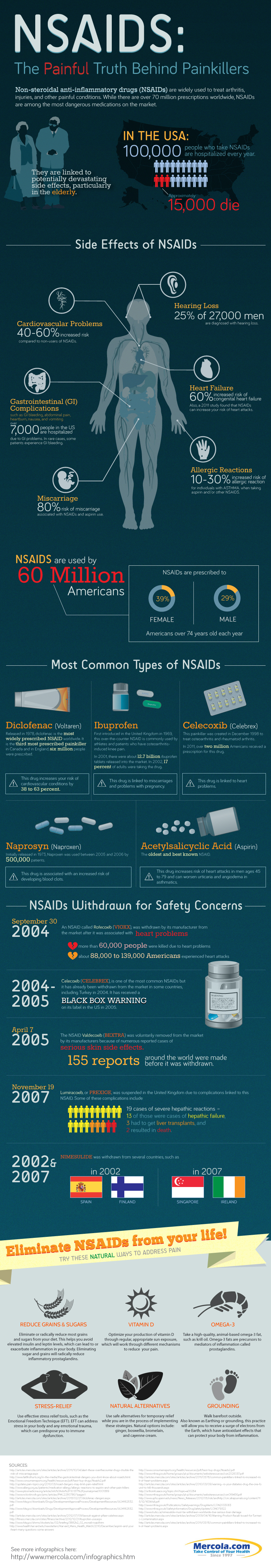 NSAIDs: Shocking Facts About Painkillers Infographic