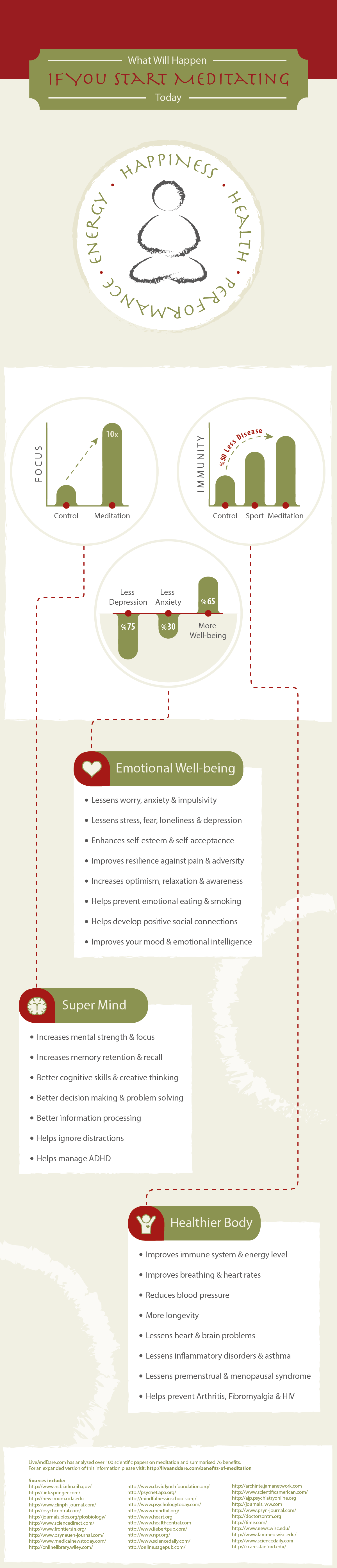 76 Scientifically Proven Health Benefits Of Meditation Infographic