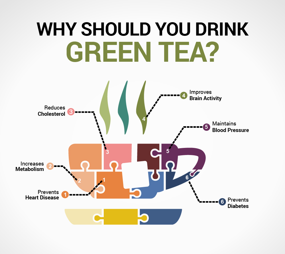 6 Reasons To Make Yourself A Cup Of Green Tea Right Now Infographic