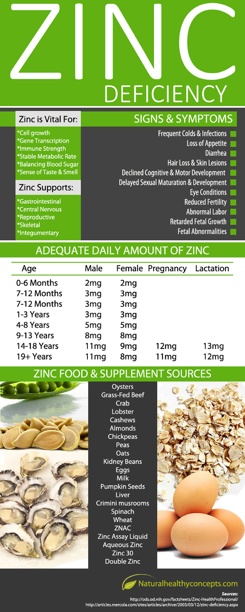 All About Zinc: Why This Mineral Is Important And How To Prevent Its Deficiency