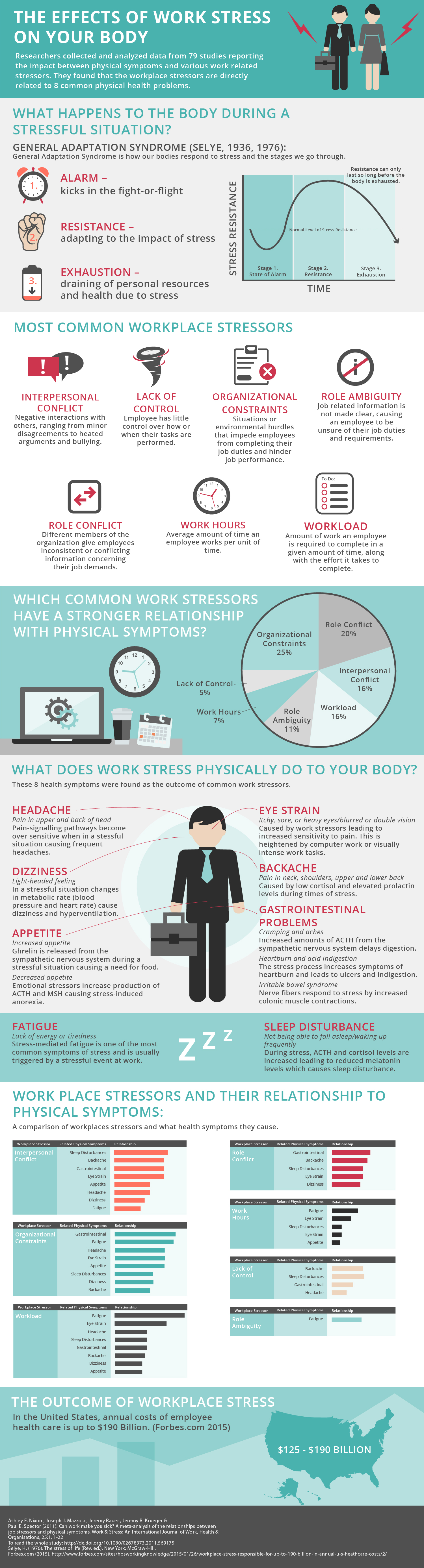 Negative Effects Of Work Stress On Your Body Infographic